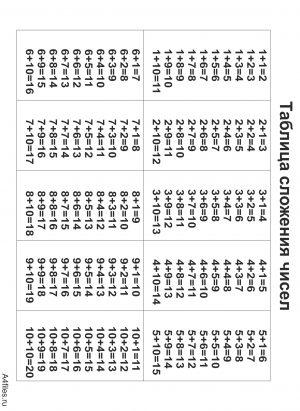 Таблица сложения для 1 класса