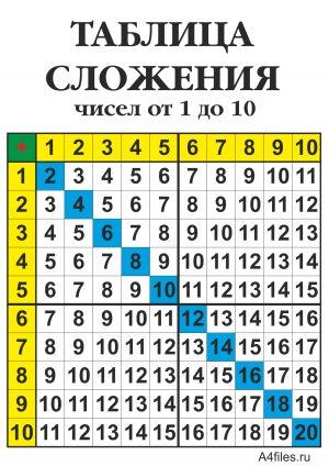 Таблица сложения чисел от 1 до 10