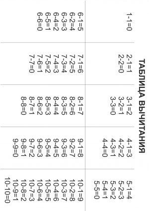 Таблица вычитания для 1 класса