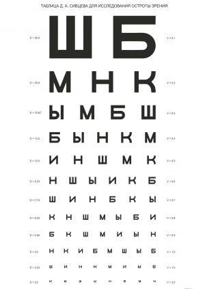 Таблица Сивцева Д. А. для исследования остроты зрения
